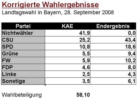 Bayernwahl