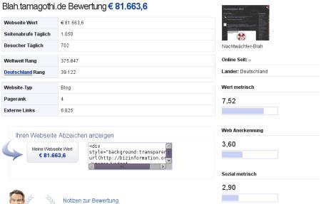 Das Blahblog ist also 81.663,60 Euro wert...