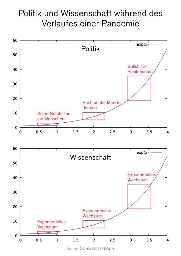 Visualisierung des Unterschiedes zwischen Politk und Wissenschaft -- Politik und Wissenschaft während des Verlaufes einer Pandemie -- Es ist zwei Mal der Verlauf der Exponentialfunktion untereinander abgebildet und jeweils die ebenfalls exponentiell wachsende Steigung über einen Zeitraum durch ein Rechteck visualisiert -- Politik: 1. Keine Gefahr für die Menschen, 2. Auch an die Märkte denken, 3. Bullshit im Panikmodus! -- Wissenschaft: 1. Exponentielles Wachstum, 2. Exponentielles Wachstum, 3. Exponentielles Wachstum